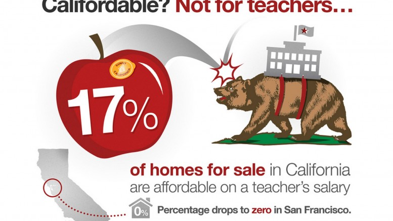 83 Percent of California Homes Unaffordable on a Teacher's Salary - Research Center | Redfin