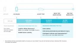 Uberによる7月1日からの保険適用範囲と保険内容の解説